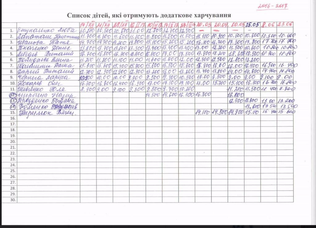 Weight report on Peptamen Znamenka 1