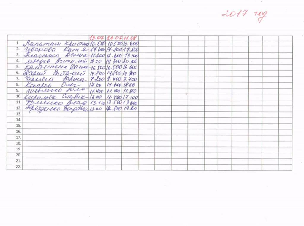 Weight report on Peptamen Znamenka 2